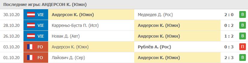 Прогноз на 31.10.2020. Андерсон - Рублёв