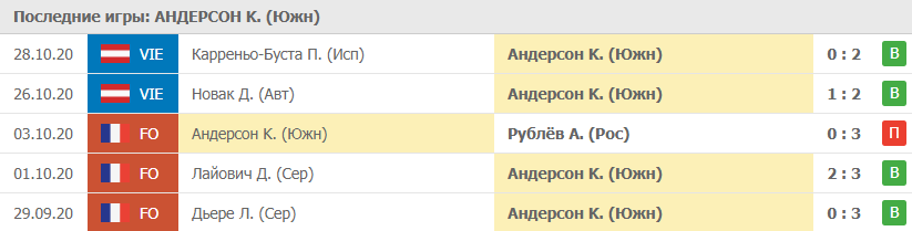 Прогноз на матч 30.20.2020. Андерсон - Медведев