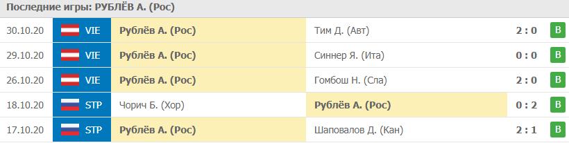 Игры Рублёв
