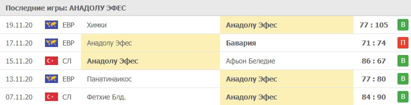 Игры Анадолу Эфес