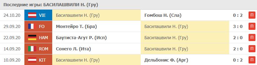 Прогноз на 02.11.2020. Басилашвили - Штруфф