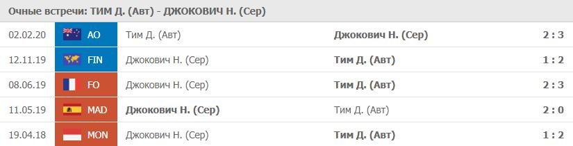 Прогноз на 21.11.2020. Джокович - Тим