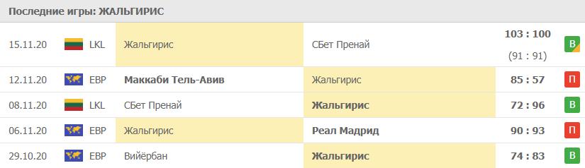 Прогноз на 17.11.2020. Жальгирис - ЦСКА