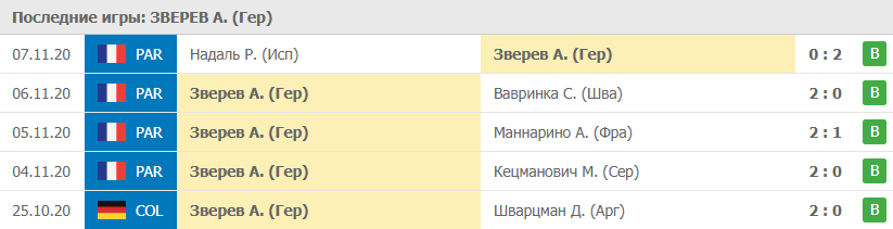 Прогноз на 08.11.2020. Зверев - Медведев