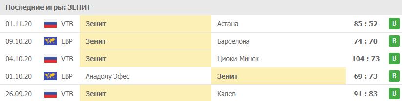 Прогноз на 05.11.2020. Зенит - Олимпиакос