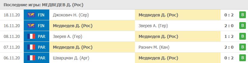 Прогноз на 21.11.2020. Медведев - Надаль