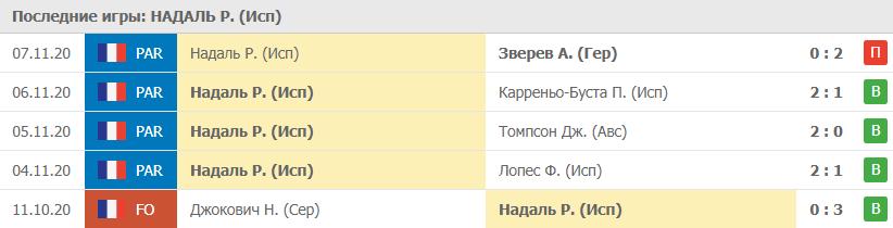 Прогноз на 15.11.2020. Надаль - Рублёв