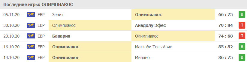 Прогноз на 12.11.2020. Олимпиакос - Альба