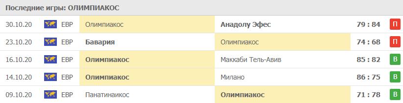 Игры Олимпиакос