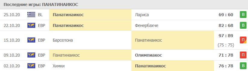 Прогноз на 06.11.2020. Панатинаикос - ЦСКА Москва