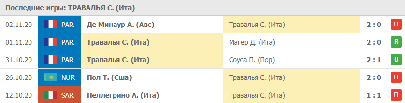 Прогноз на 09.11.2020. Травалья - Басилашвили