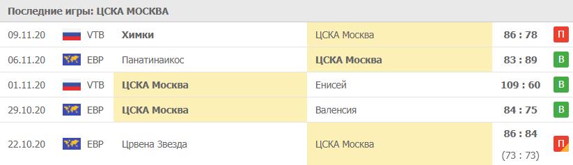 Прогноз на 12.11.2020. ЦСКА - Баскония