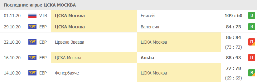 Игры ЦСКА