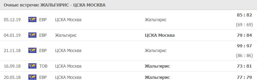 Очные Жальгирис - ЦСКА