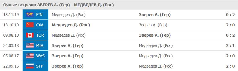 Очные Зверев - Медведев