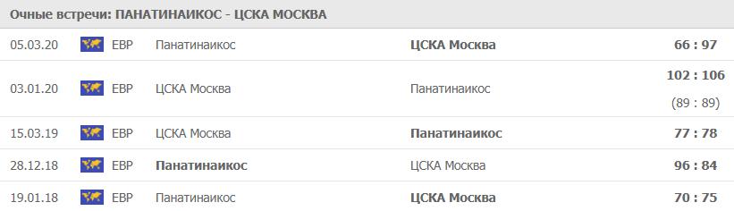 Очные Панатинаикос - ЦСКА