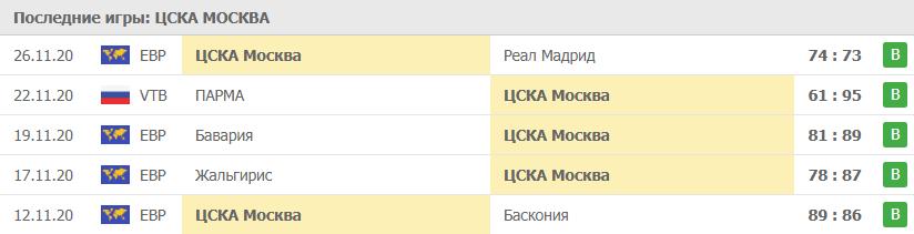 Прогноз на 3.12.2020. ЦСКА - Олимпиакос