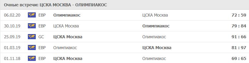 Очные ЦСКА - Олимпиакос