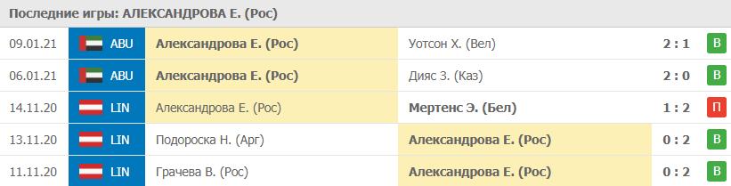 Прогноз на 10.01.2021. Александрова - Свитолина