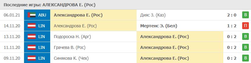 Прогноз на 09.01.2021. Александрова - Уотсон
