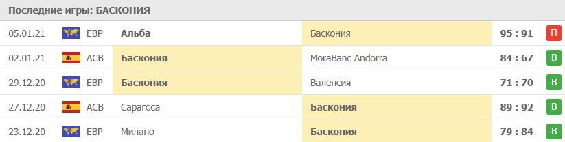 Прогноз на 07.01.2021. Баскония - ЦСКА
