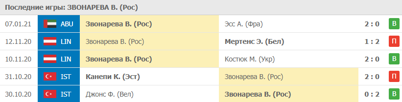 Прогноз на 09.01.2021. Звонарёва - Свитолина