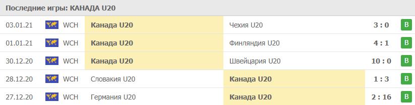 Прогноз на 05.01.2021. Канада - Россия