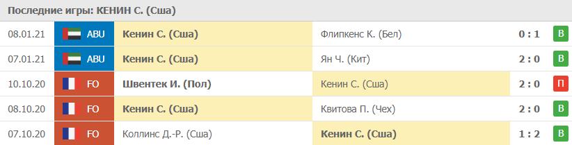Прогноз на 10.01.2021. Кенин - Путинцева