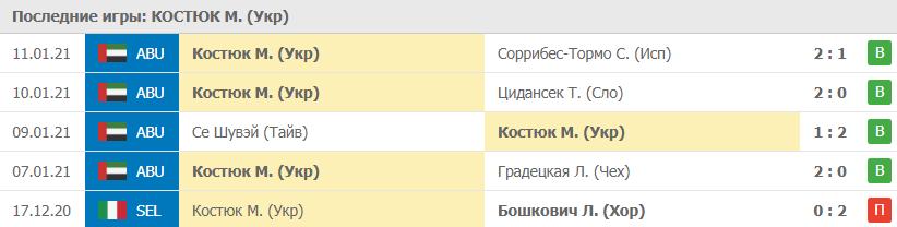 Прогноз на 12.01.2021. Костюк - Кудерметова
