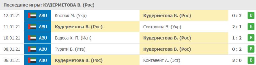 Игры Кудерметова