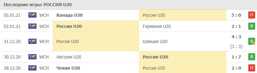 Игры Россия