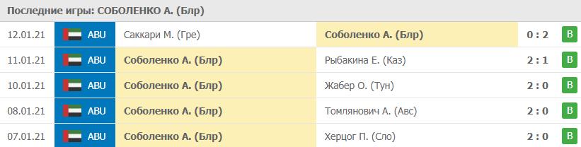 Прогноз на 13.01.2021. Соболенко - Кудерметова