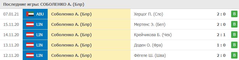 Прогноз на 07.01.2021. Соболенко - Томлянович