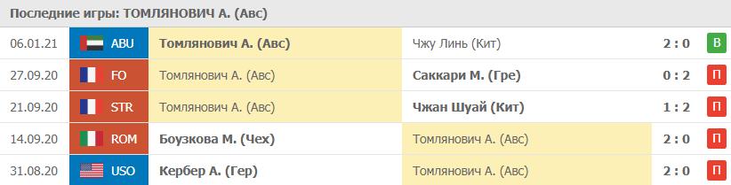 Игры Томлянович