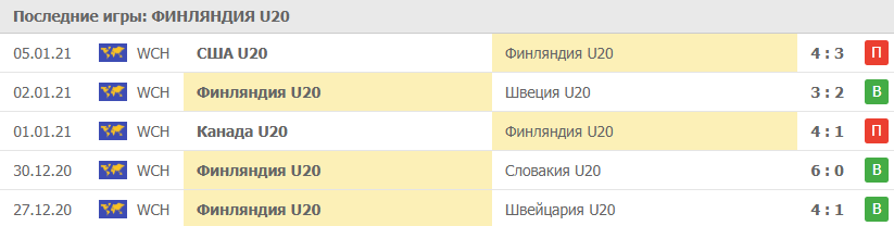 Прогноз на 06.01.2021. Финляндия - Россия