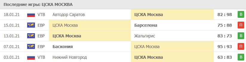 Прогноз на 22.01.2021. ЦСКА - Фенербахче