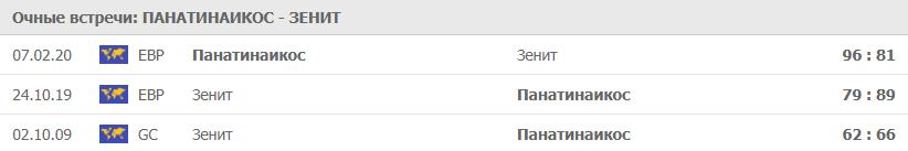 Очные Панатинаикос - Зенит
