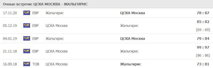 Очные ЦСКА Москва - Жальгирис