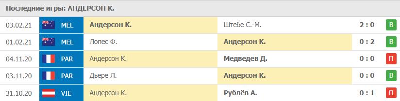 Прогноз на 05.02.2021. Андерсон - Хачанов