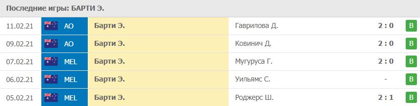 Прогноз на 13.02.2021. Барти - Александрова