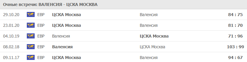 Очные Валенсия - ЦСКА