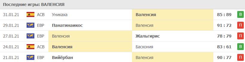 Прогноз на 04.02.2021. Валенсия - ЦСКА