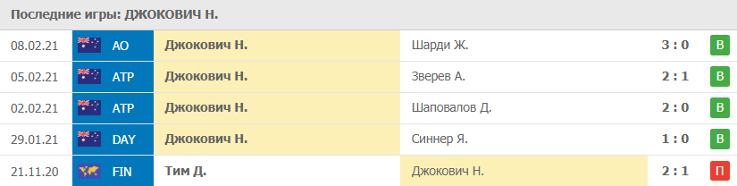 Прогноз на 10.02.2021. Джокович - Тиафо