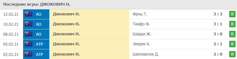 Прогноз на 14.02.2021. Джокович - Раонич