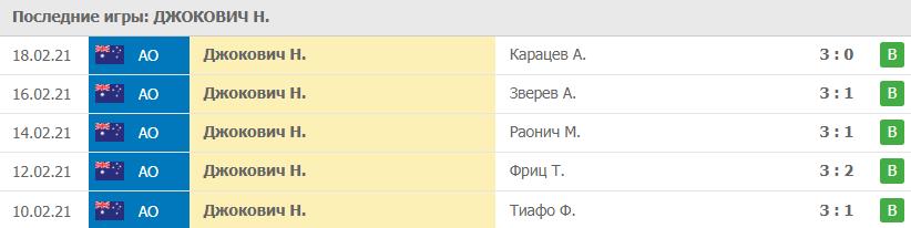 Прогноз на 21.02.2021. Джокович - Медведев