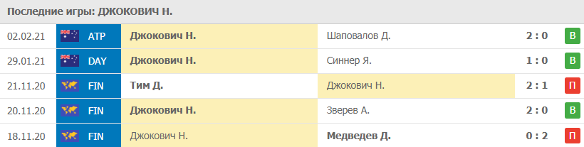 Прогноз на 05.02.2021. Джокович - Зверев