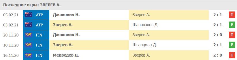 Прогноз на 06.02.2021. Зверев - Медведев