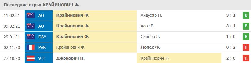 Прогноз на 13.02.2021. Крайинович - Медведев