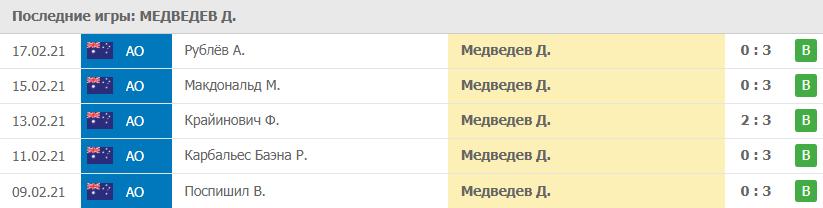 Прогноз на 19.02.2021. Медведев - Циципас