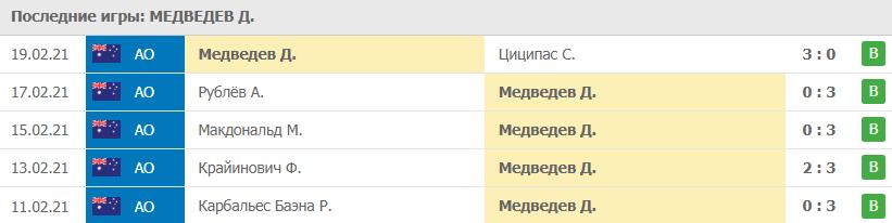Игры Медведев